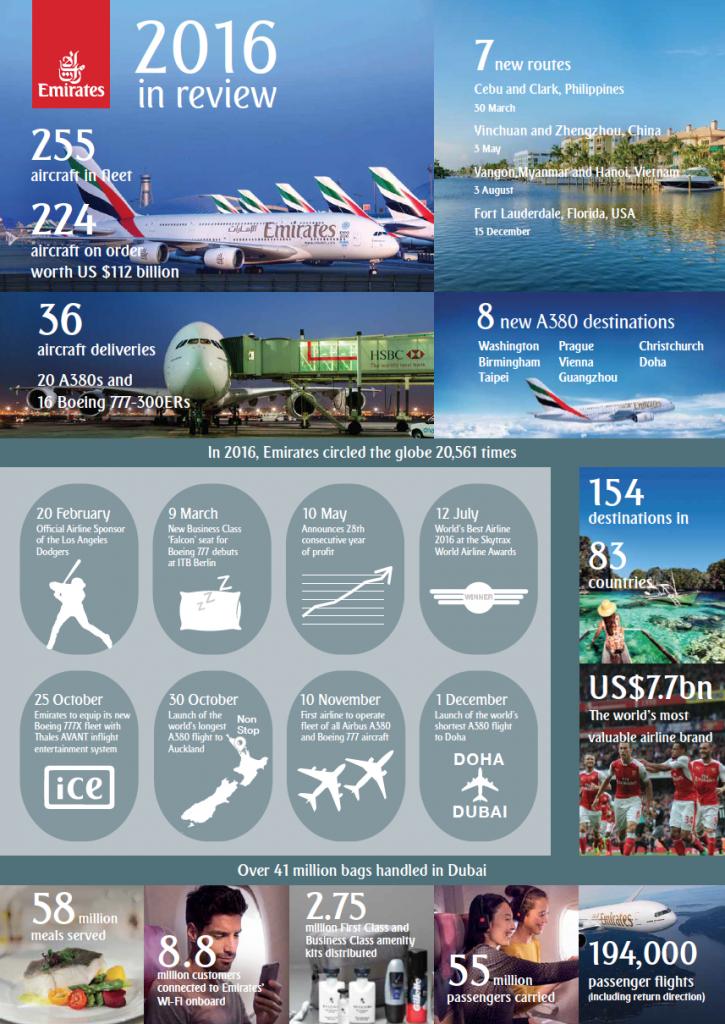 infografika-emirates-v-roce-2016